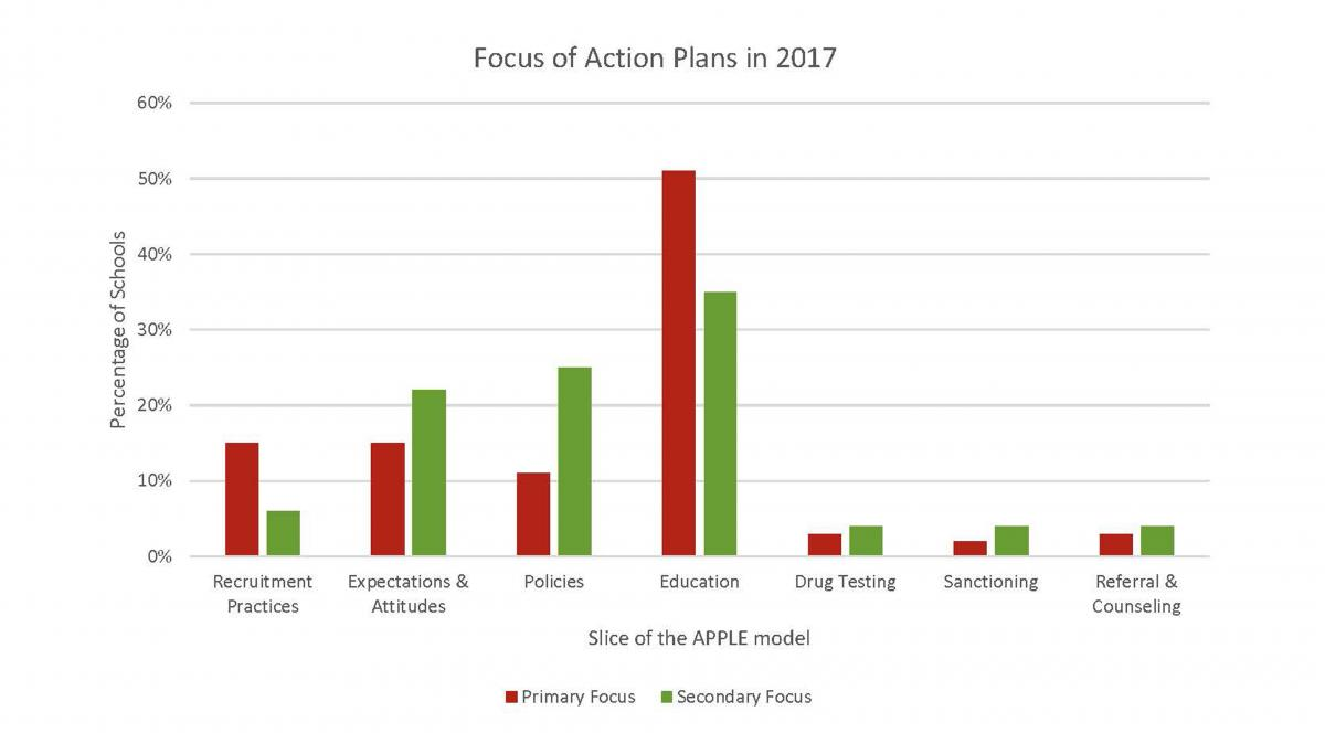 Action Plans – Action Plans